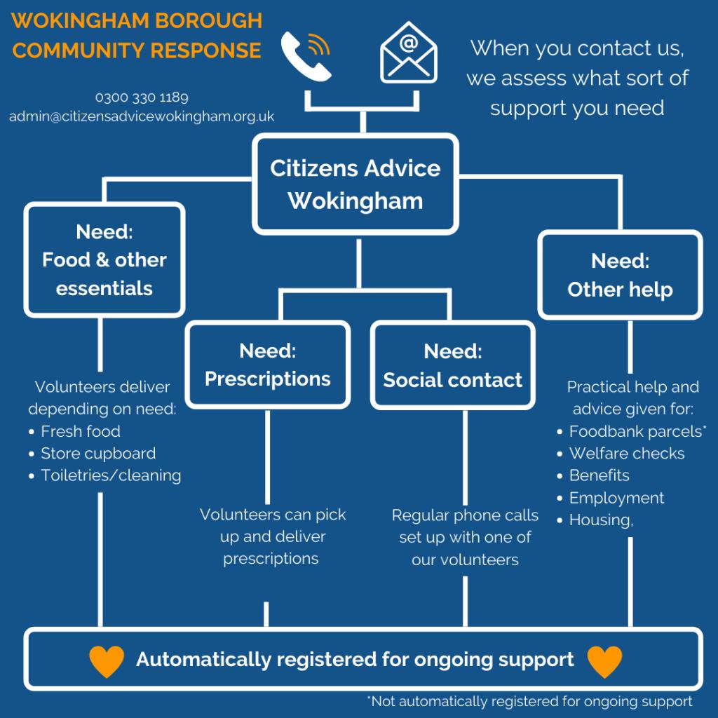 wokingham community hub covid 19